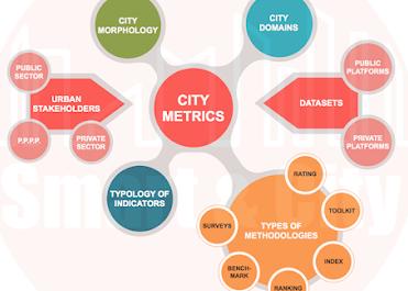 Revisión de las Metodologías de Indicadores Urbanos
